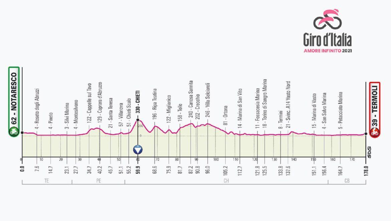 Il 14 maggio il Giro d'Italia 2021 arriva in Molise